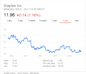 staples stock